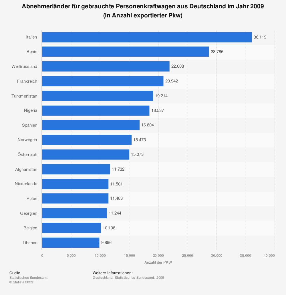 Statistik: Abnehmerländer für gebrauchte Personenkraftwagen aus Deutschland im Jahr 2009 (in Anzahl exportierter Pkw) | Statista