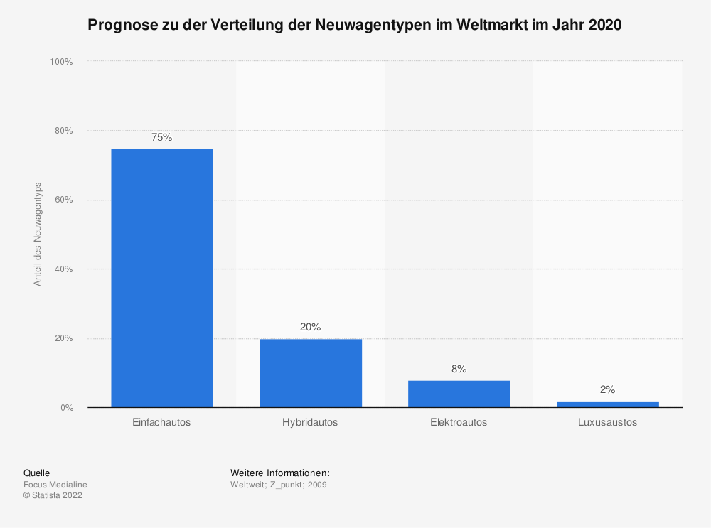 Statistik: Prognose zu der Verteilung der Neuwagentypen im Weltmarkt im Jahr 2020 | Statista