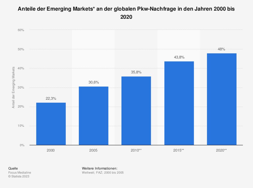 Statistik: Anteile der Emerging Markets* an der globalen Pkw-Nachfrage in den Jahren 2000 bis 2020 | Statista