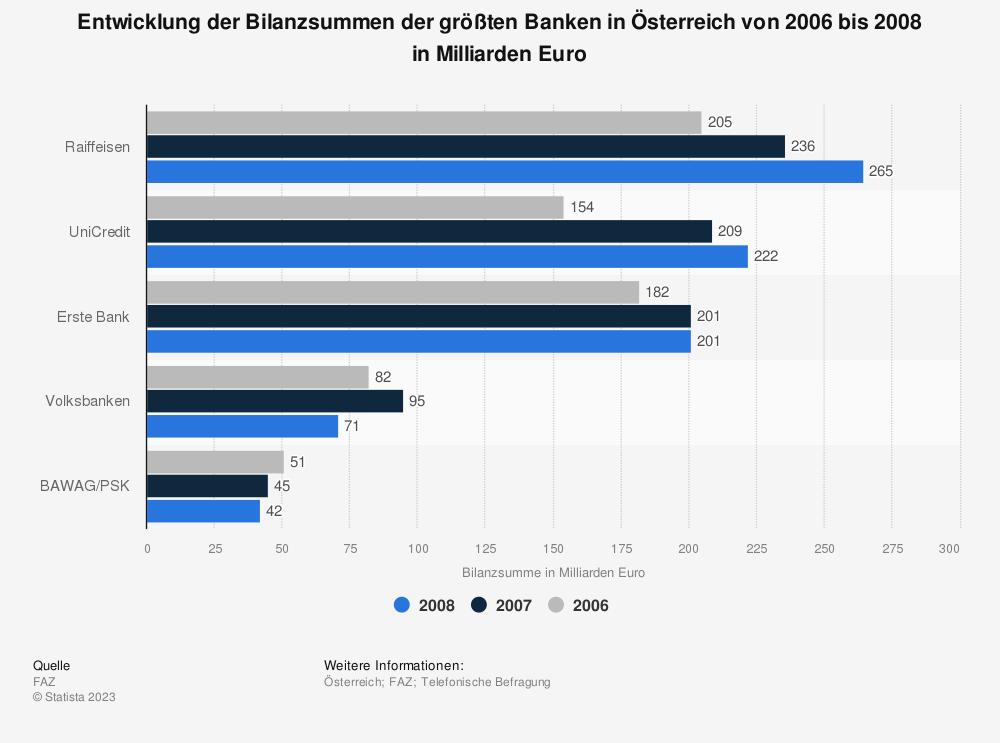 Statistik: Entwicklung der Bilanzsummen der größten Banken in Österreich von 2006 bis 2008 in Milliarden Euro | Statista