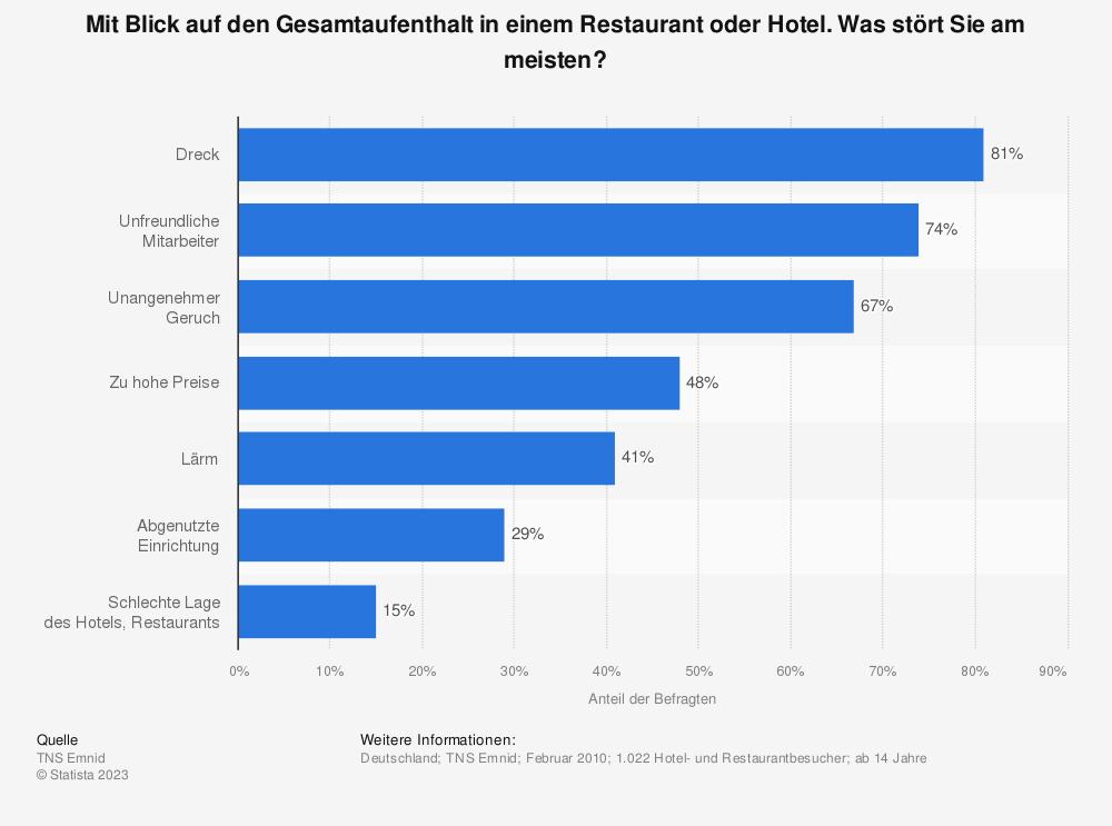 Statistik: Mit Blick auf den Gesamtaufenthalt in einem Restaurant oder Hotel. Was stört Sie am meisten? | Statista