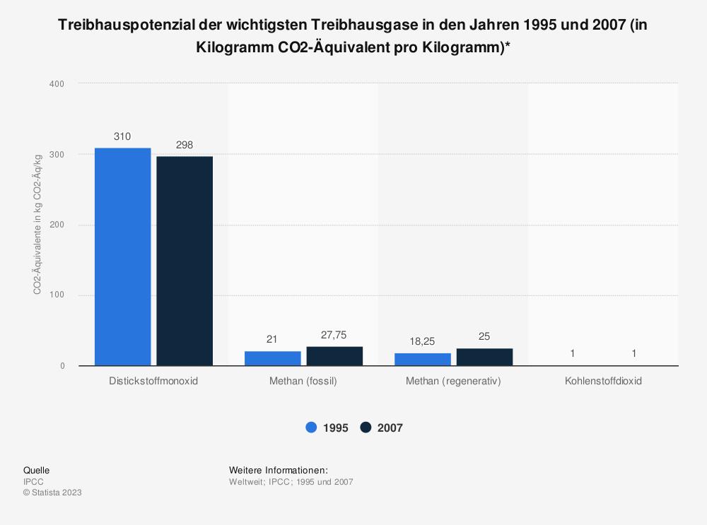 Statistik: Treibhauspotenzial der wichtigsten Treibhausgase in den Jahren 1995 und 2007 (in Kilogramm CO2-Äquivalent pro Kilogramm)* | Statista