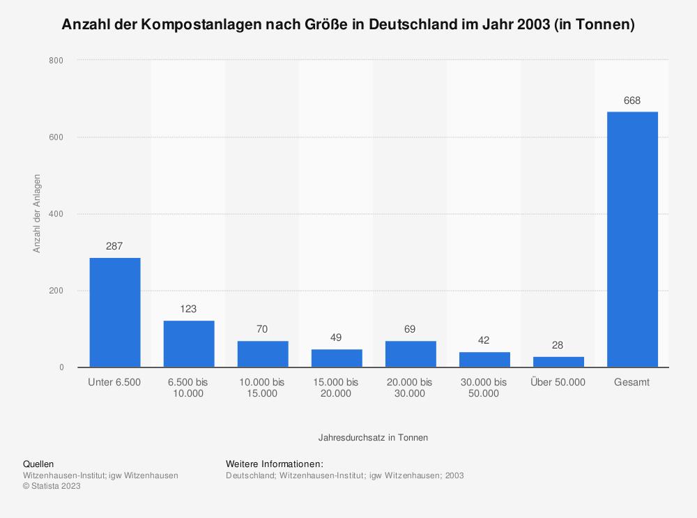 Statistik: Anzahl der Kompostanlagen nach Größe in Deutschland im Jahr 2003 (in Tonnen) | Statista