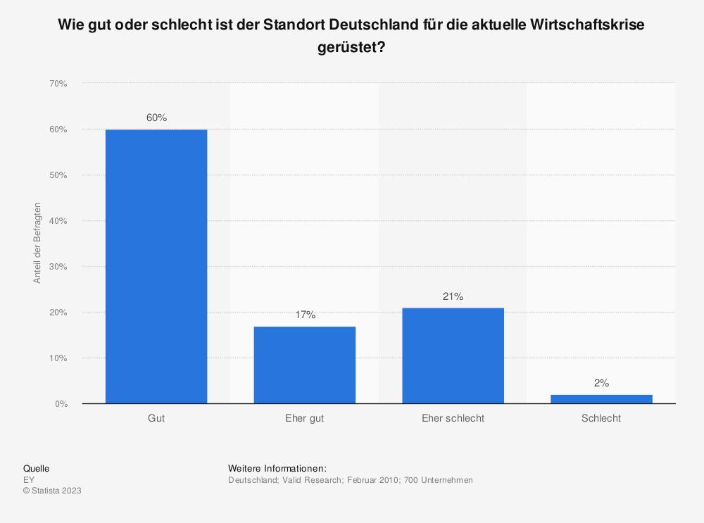 Statistik: Wie gut oder schlecht ist der Standort Deutschland für die aktuelle Wirtschaftskrise gerüstet? | Statista