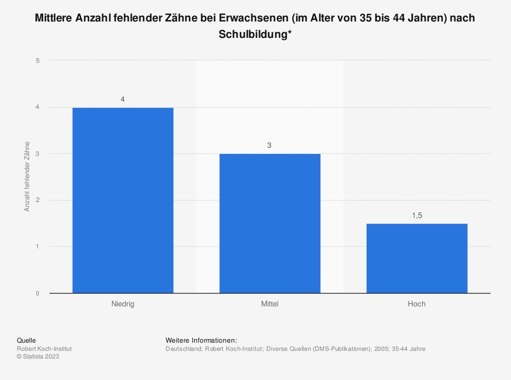 Statistik: Mittlere Anzahl fehlender Zähne bei Erwachsenen (im Alter von 35 bis 44 Jahren) nach Schulbildung* | Statista