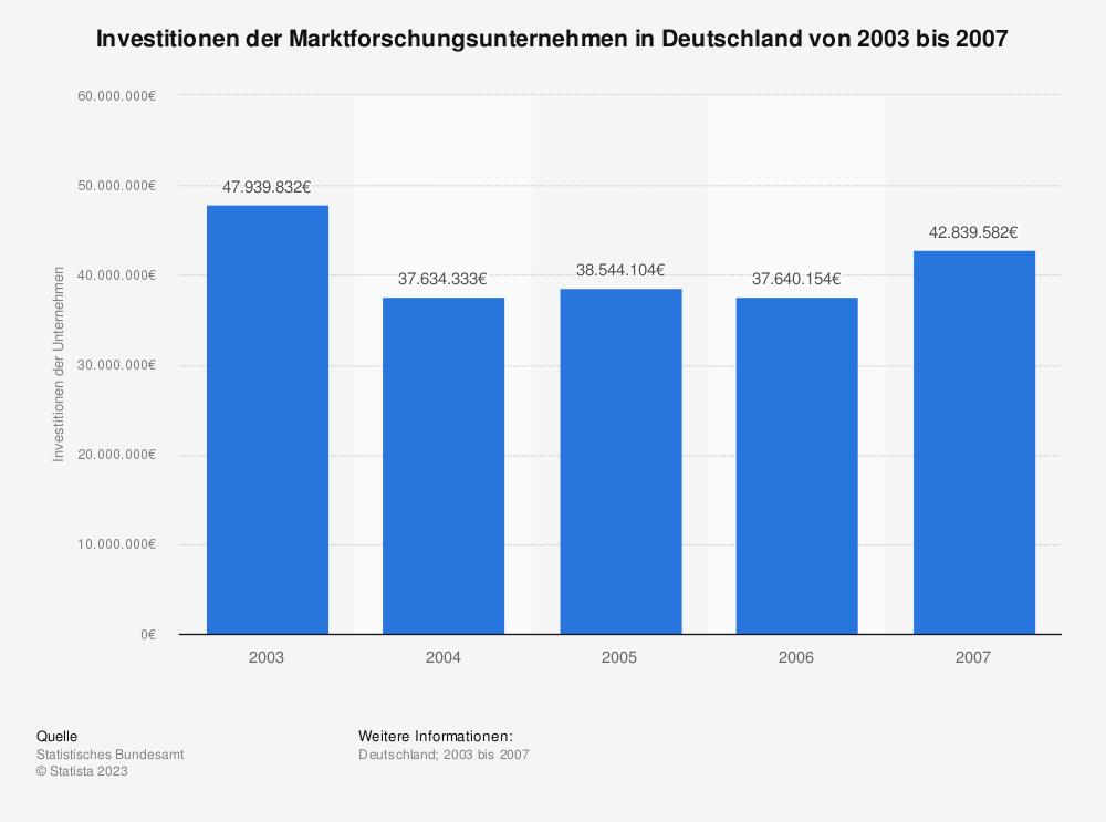 Statistik: Investitionen der Marktforschungsunternehmen in Deutschland von 2003 bis 2007 | Statista