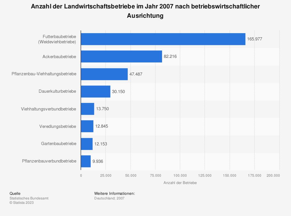 Statistik: Anzahl der Landwirtschaftsbetriebe im Jahr 2007 nach betriebswirtschaftlicher Ausrichtung   Statista
