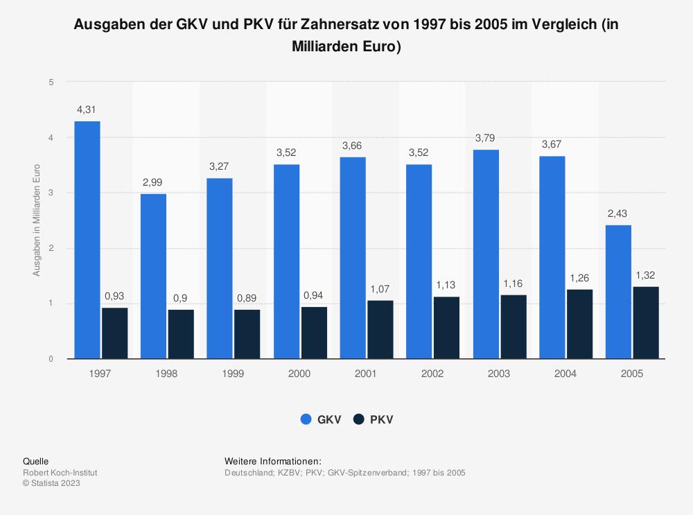 Statistik: Ausgaben der GKV und PKV für Zahnersatz von 1997 bis 2005 im Vergleich (in Milliarden Euro) | Statista