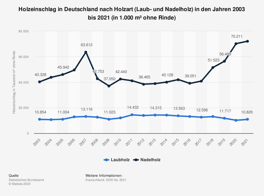 Statistik: Holzeinschlag in Deutschland nach Holzart (Laub- und Nadelholz) in den Jahren 2003 bis 2017 (in 1.000 m³ ohne Rinde) | Statista