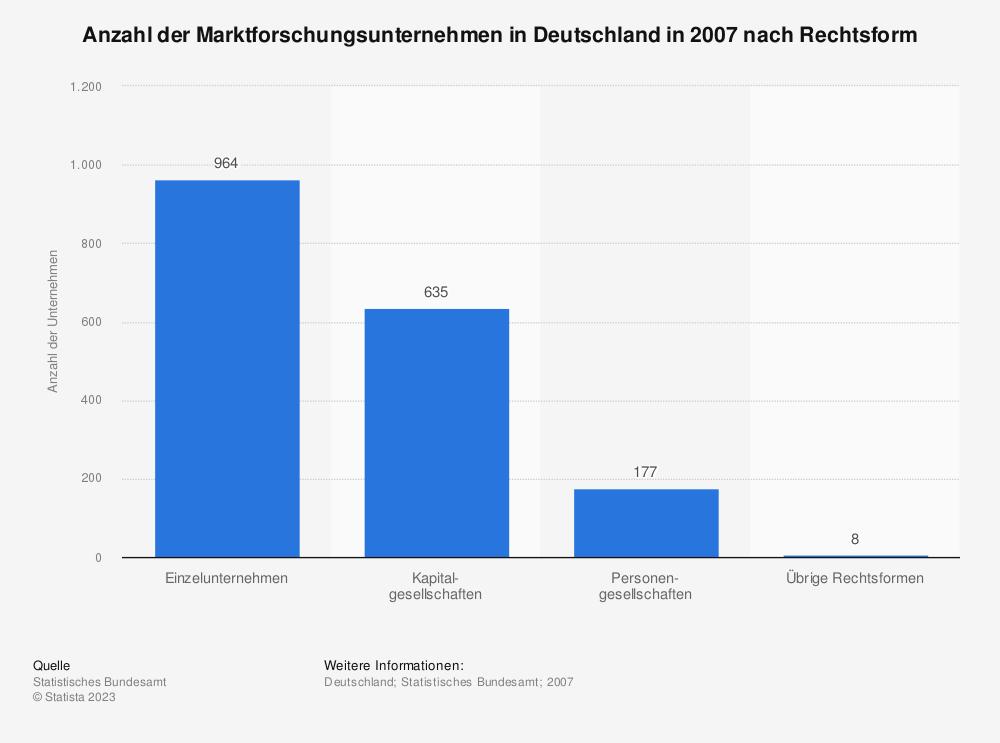 Statistik: Anzahl der Marktforschungsunternehmen in Deutschland in 2007 nach Rechtsform | Statista
