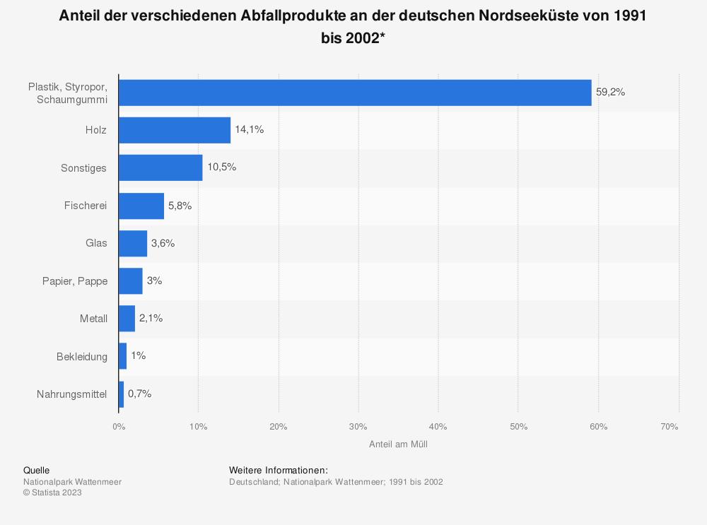 Statistik: Anteil der verschiedenen Abfallprodukte an der deutschen Nordseeküste von 1991 bis 2002* | Statista