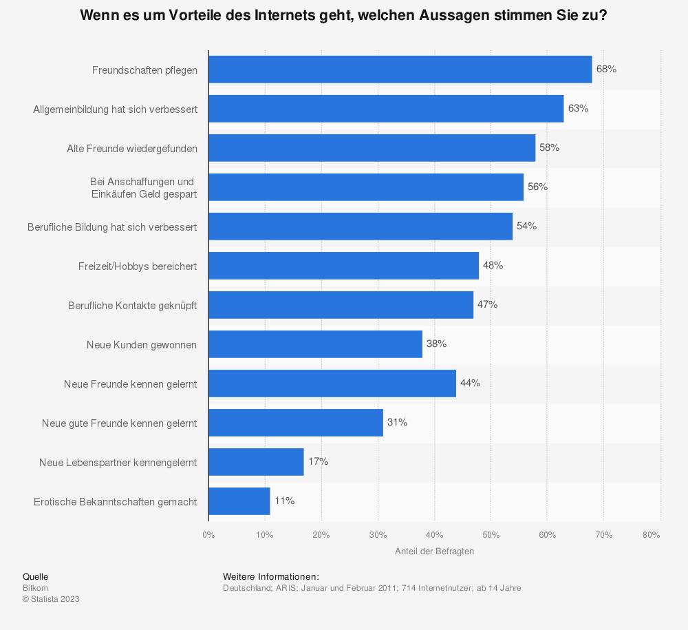 Statistik: Wenn es um Vorteile des Internets geht, welchen Aussagen stimmen Sie zu? | Statista