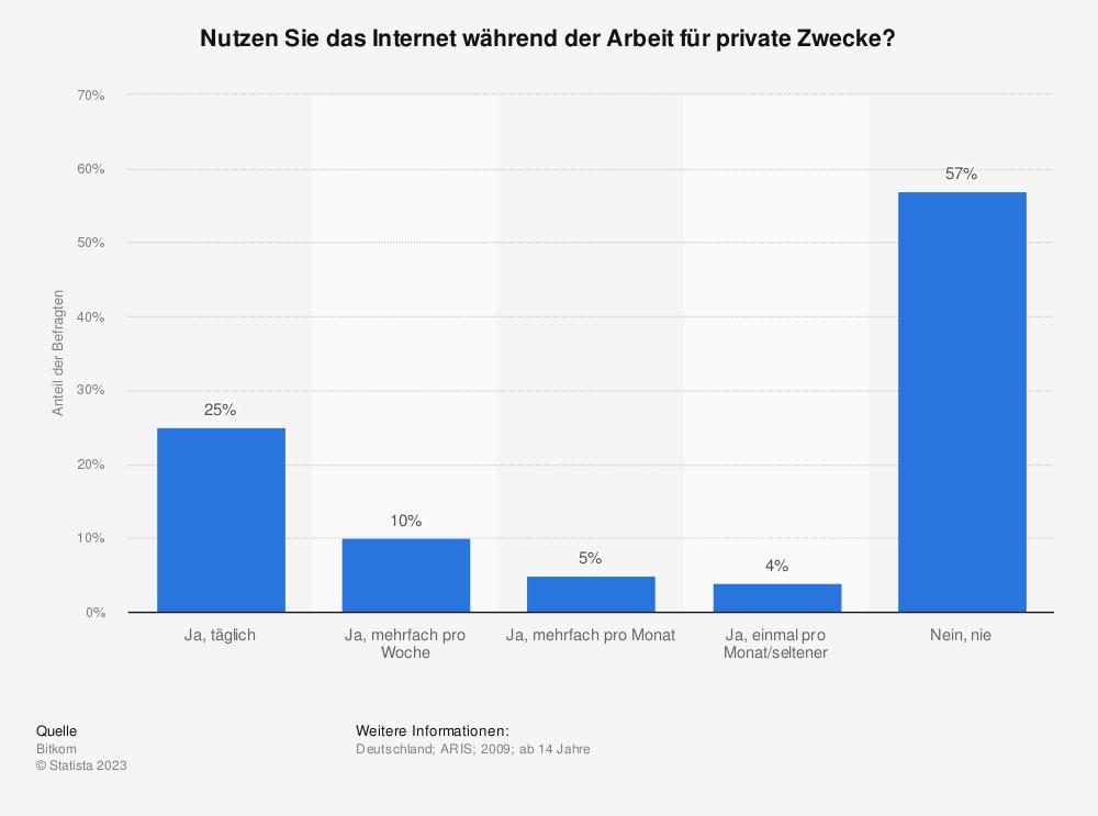Statistik: Nutzen Sie das Internet während der Arbeit für private Zwecke? | Statista