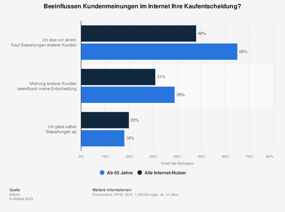 Statistik: Beeinflussen Kundenmeinungen im Internet Ihre Kaufentscheidung? | Statista