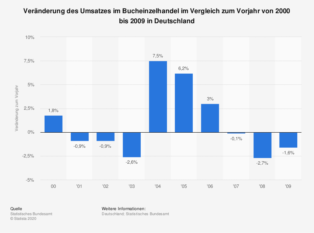 Statistik: Veränderung des Umsatzes im Bucheinzelhandel im Vergleich zum Vorjahr von 2000 bis 2009 in Deutschland | Statista