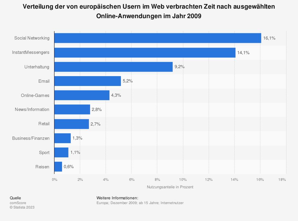 Statistik: Verteilung der von europäischen Usern im Web verbrachten Zeit nach ausgewählten Online-Anwendungen im Jahr 2009 | Statista
