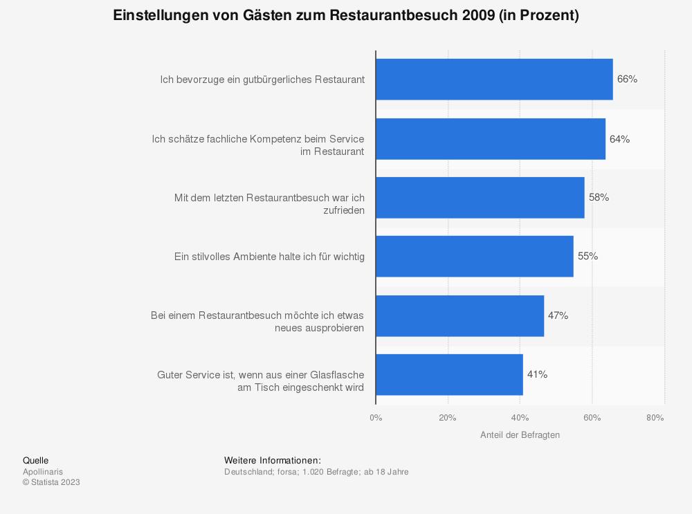 Statistik: Einstellungen von Gästen zum Restaurantbesuch 2009 (in Prozent) | Statista