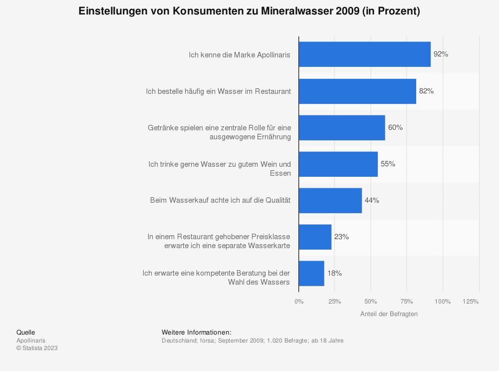 Statistik: Einstellungen von Konsumenten zu Mineralwasser 2009 (in Prozent) | Statista