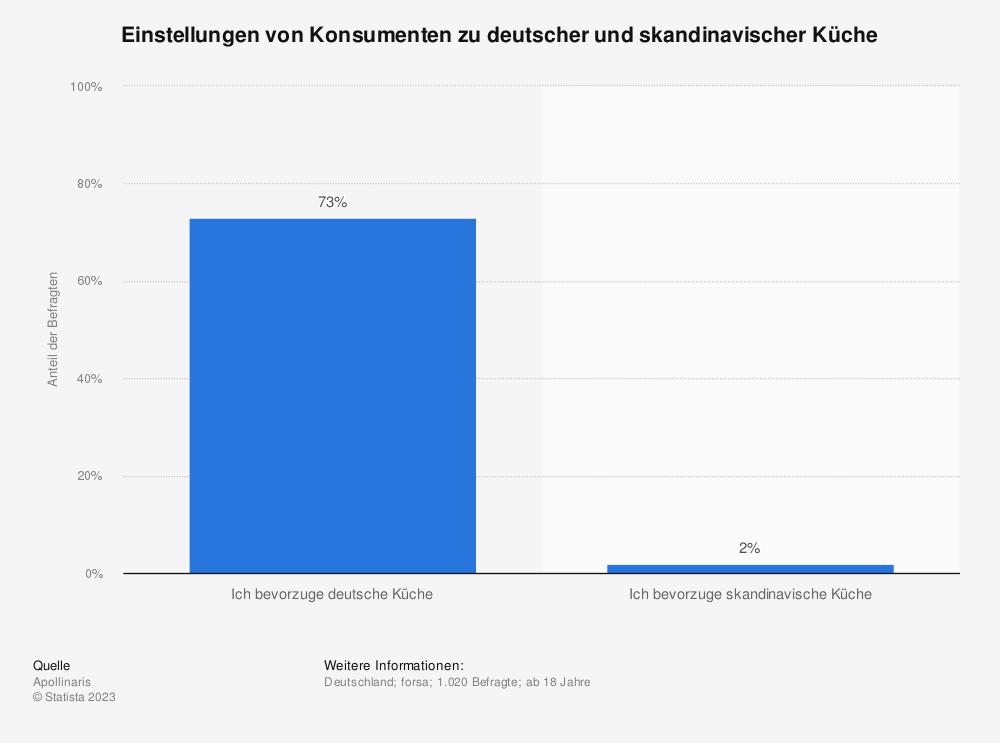 Statistik: Einstellungen von Konsumenten zu deutscher und skandinavischer Küche  | Statista