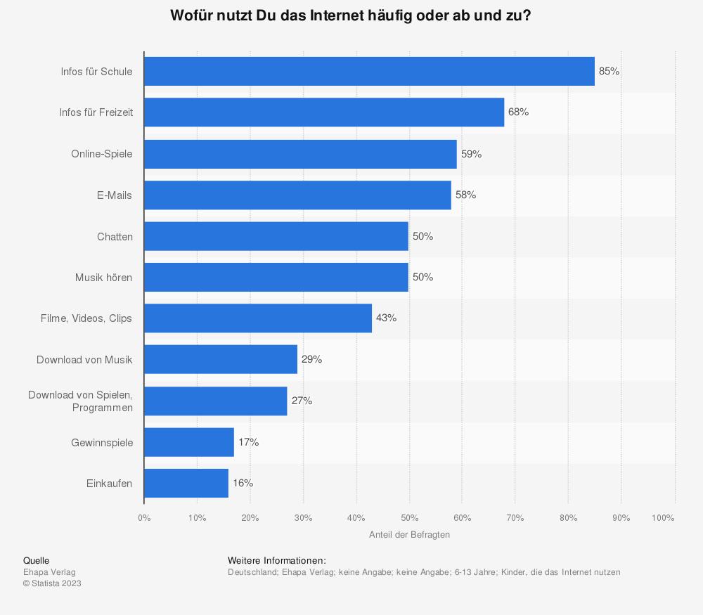 Statistik: Wofür nutzt Du das Internet häufig oder ab und zu? | Statista