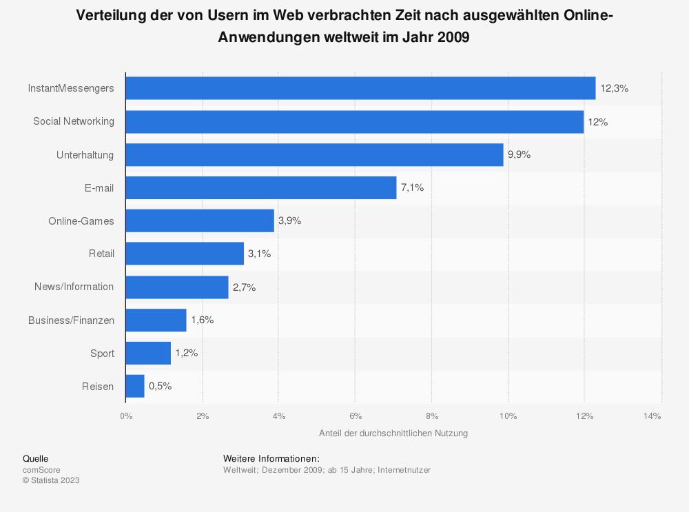 Statistik: Verteilung der von Usern im Web verbrachten Zeit nach ausgewählten Online-Anwendungen weltweit im Jahr 2009 | Statista