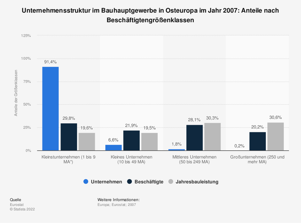 Statistik: Unternehmensstruktur im Bauhauptgewerbe in Osteuropa im Jahr 2007: Anteile nach Beschäftigtengrößenklassen | Statista