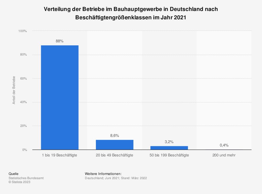 Statistik: Verteilung der Betriebe im Bauhauptgewerbe in Deutschland nach Beschäftigtengrößenklassen im Jahr 2019 | Statista