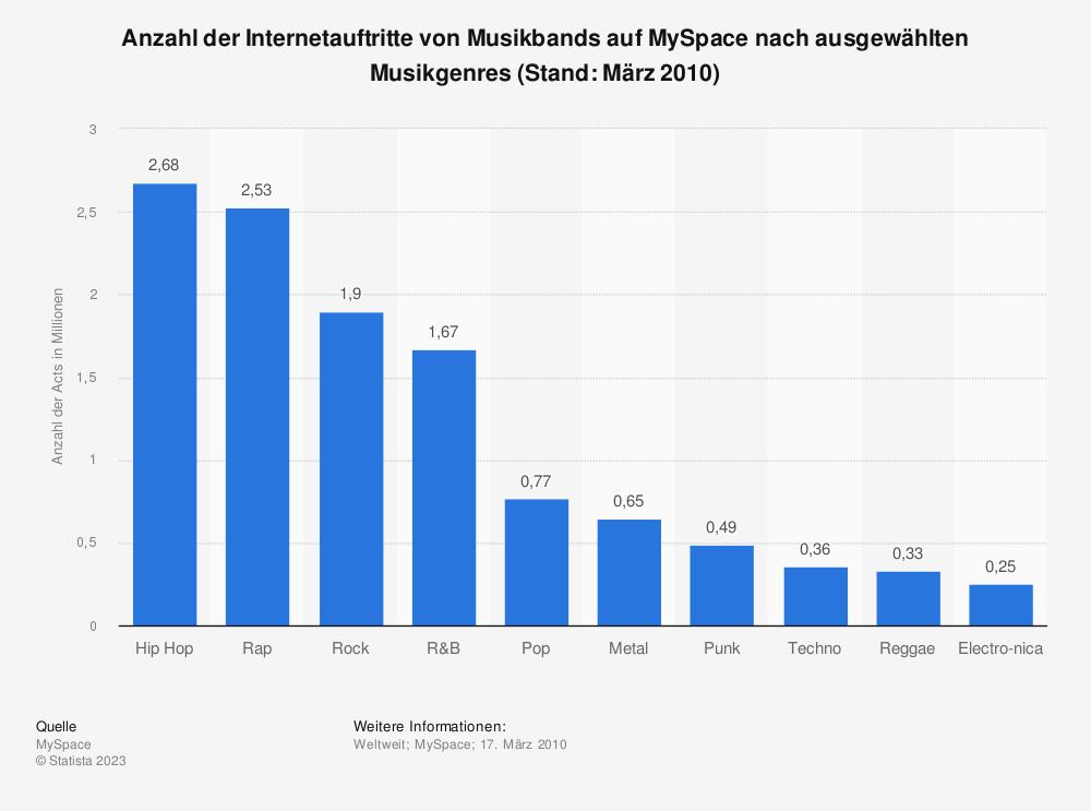 Statistik: Anzahl der Internetauftritte von Musikbands auf MySpace nach ausgewählten Musikgenres (Stand: März 2010) | Statista