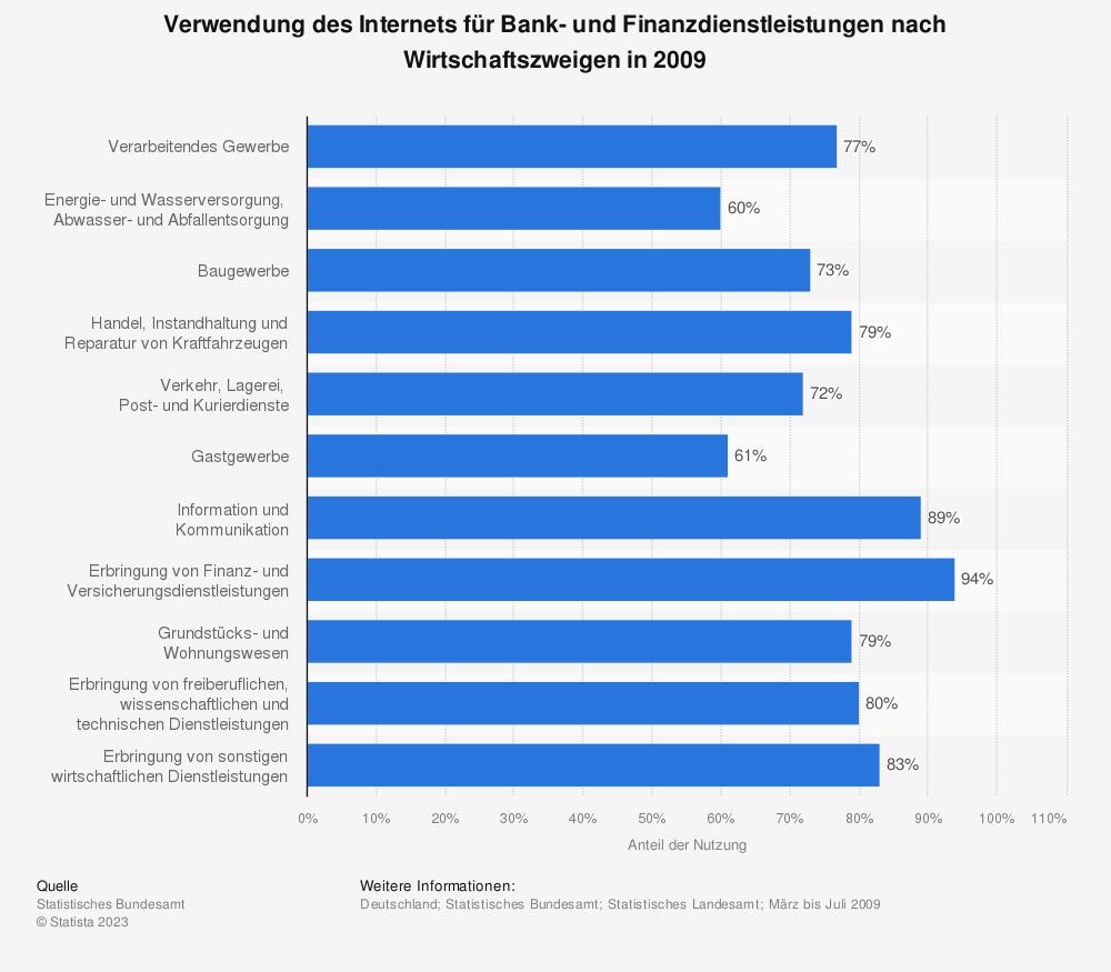 Statistik: Verwendung des Internets für Bank- und Finanzdienstleistungen nach Wirtschaftszweigen in 2009 | Statista