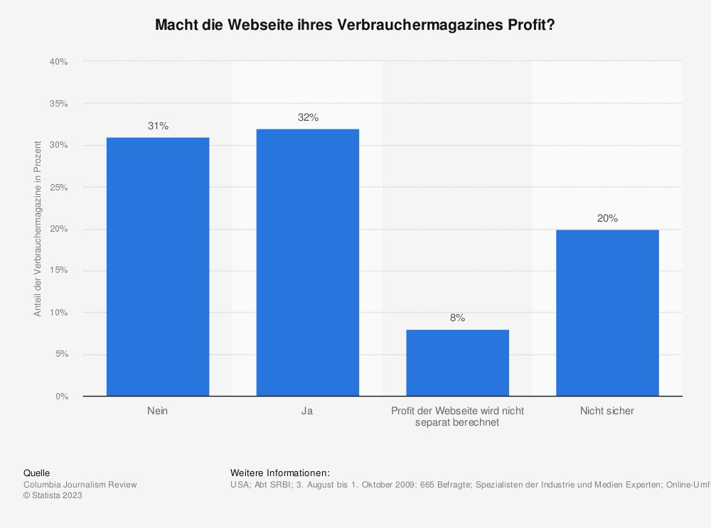 Statistik: Macht die Webseite ihres Verbrauchermagazines Profit? | Statista