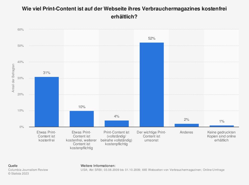 Statistik: Wie viel Print-Content ist auf der Webseite ihres Verbrauchermagazines kostenfrei erhältlich? | Statista