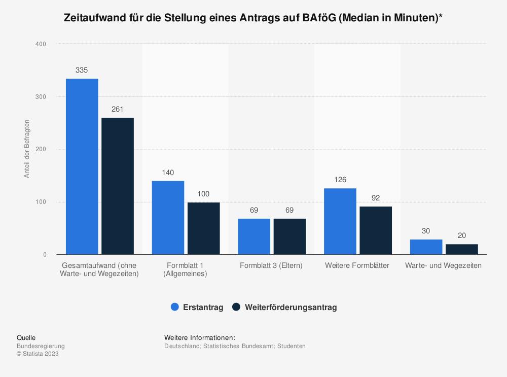 Statistik: Zeitaufwand  für die Stellung eines Antrags auf BAföG (Median in Minuten)* | Statista
