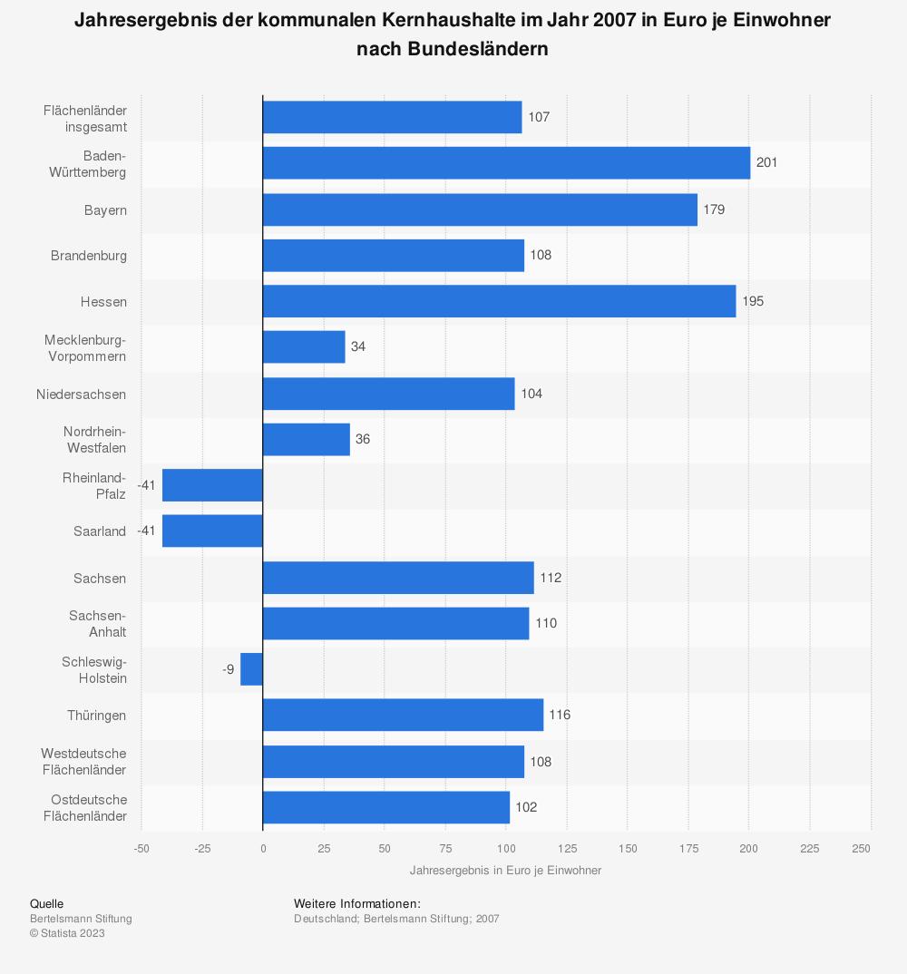 Statistik: Jahresergebnis der kommunalen Kernhaushalte im Jahr 2007 in Euro je Einwohner nach Bundesländern | Statista