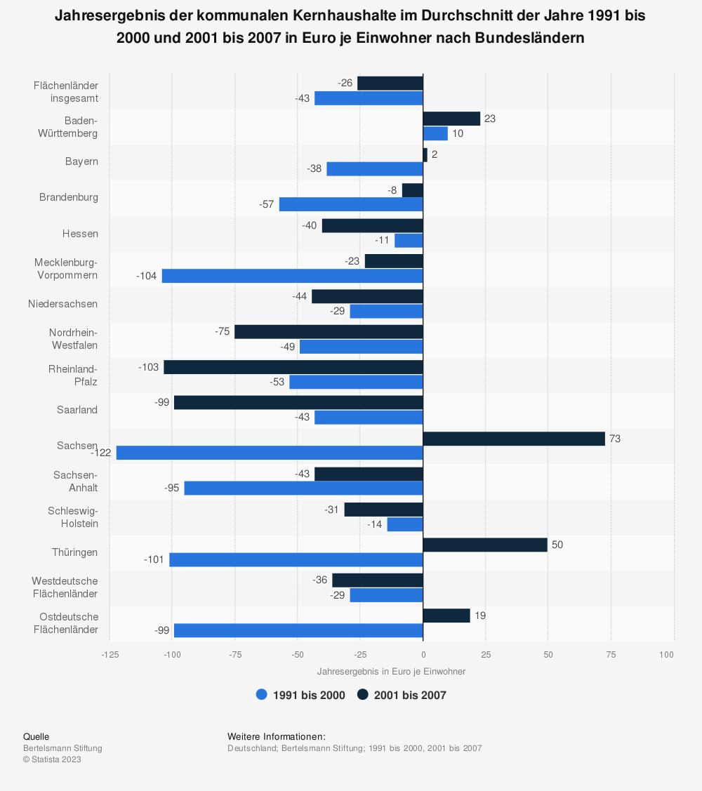 Statistik: Jahresergebnis der kommunalen Kernhaushalte im Durchschnitt der Jahre 1991 bis 2000 und 2001 bis 2007 in Euro je Einwohner nach Bundesländern | Statista