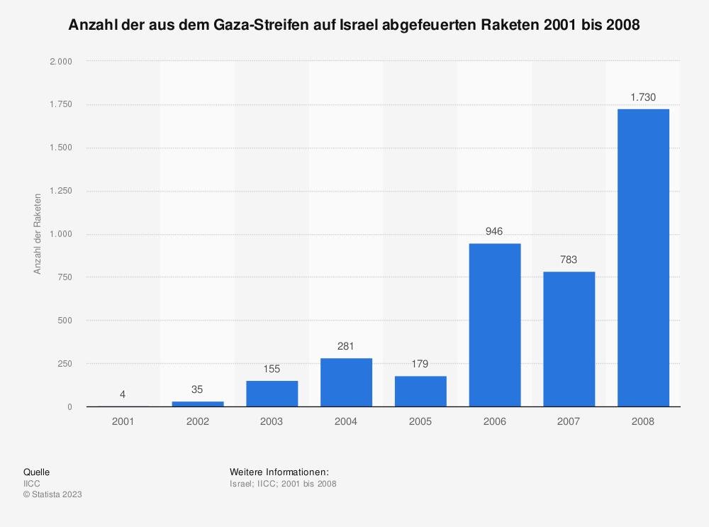 Statistik: Anzahl der aus dem Gaza-Streifen auf Israel abgefeuerten Raketen 2001 bis 2008  | Statista