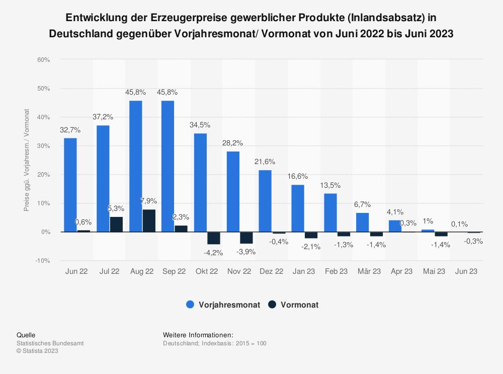 Statistik: Entwicklung der Erzeugerpreise gewerblicher Produkte (Inlandsabsatz) in Deutschland gegenüber Vorjahresmonat/ Vormonat von August 2013 bis August 2014 | Statista