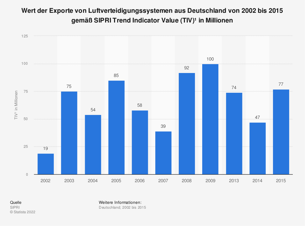 Statistik: Wert der Exporte von Luftverteidigungssystemen aus Deutschland von 2001 bis 2015 gemäß SIPRI Trend Indicator Value (TIV)* in Millionen | Statista