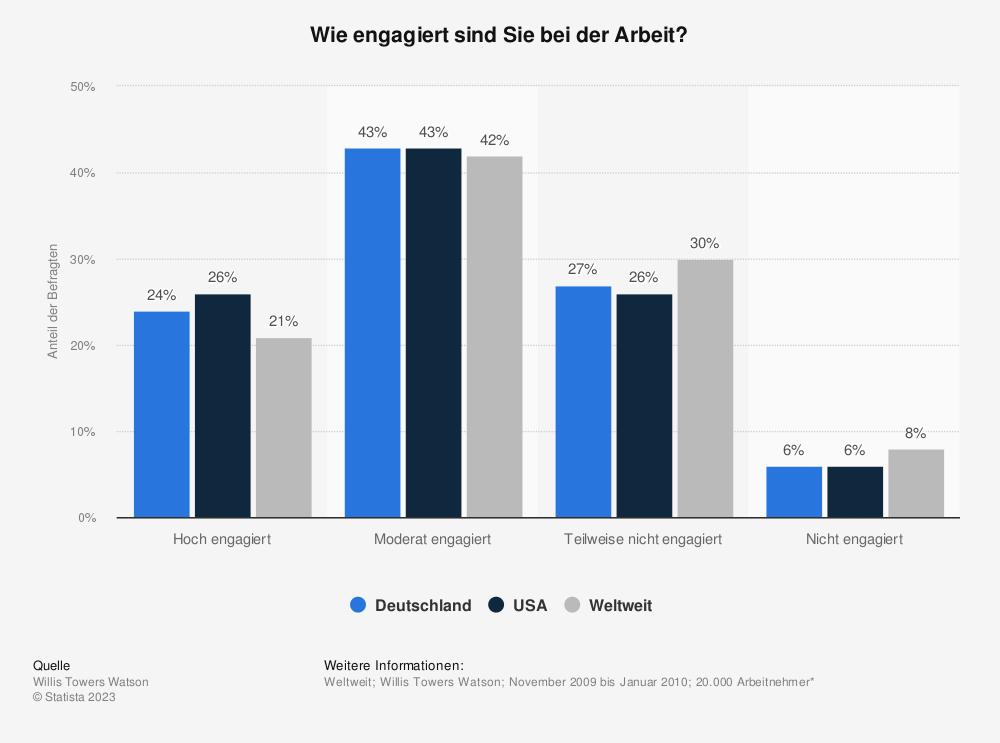 Statistik: Wie engagiert sind Sie bei der Arbeit? | Statista