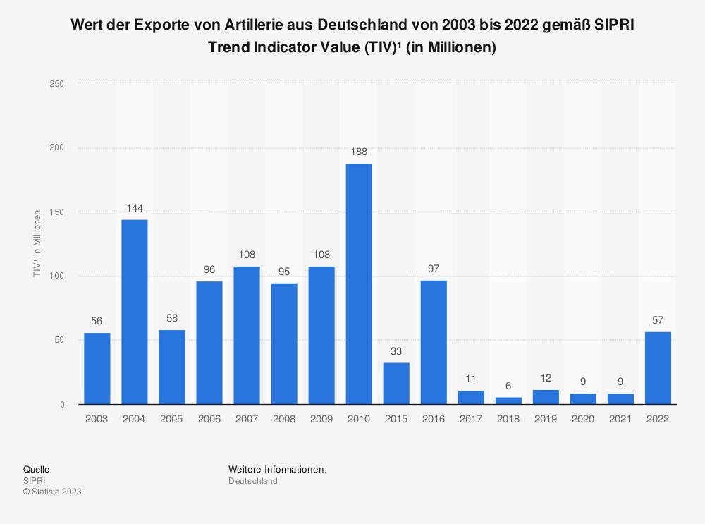 Statistik: Wert der Exporte von Artillerie aus Deutschland von 2000 bis 2017 gemäß SIPRI Trend Indicator Value (TIV)* in Millionen | Statista