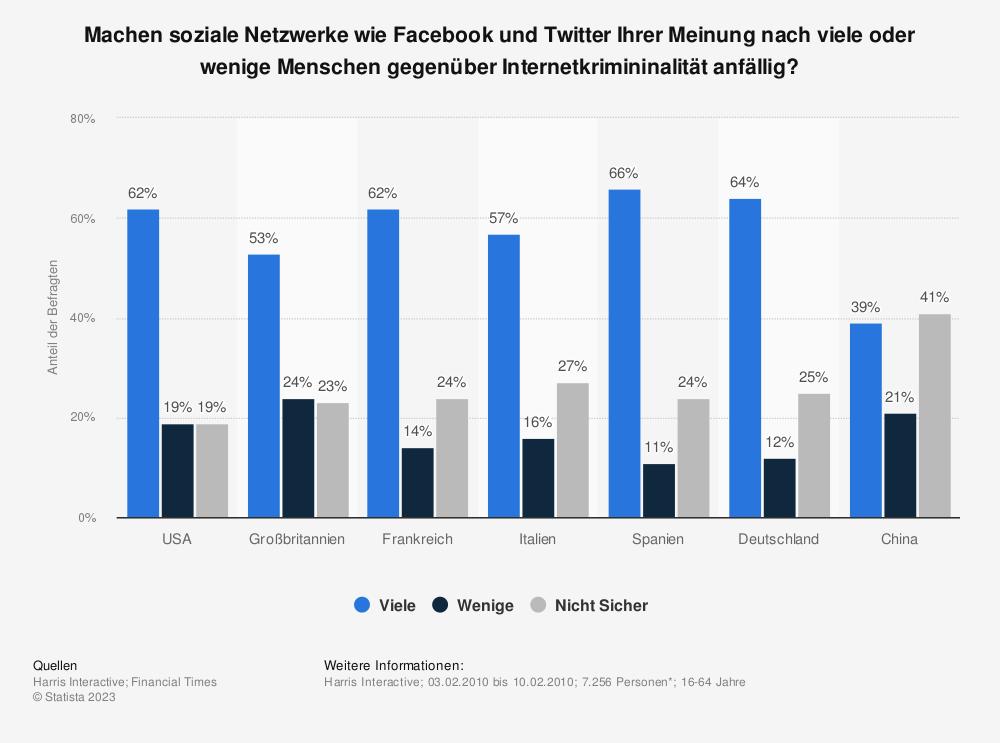 Statistik: Machen soziale Netzwerke wie Facebook und Twitter Ihrer Meinung nach viele oder wenige Menschen gegenüber Internetkrimininalität anfällig? | Statista