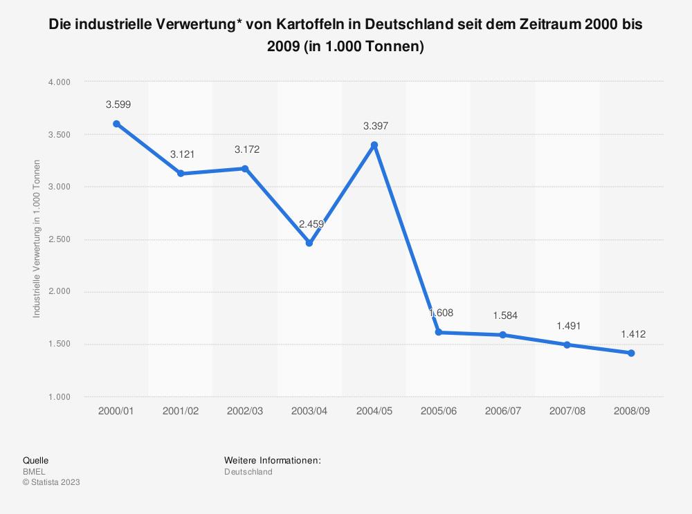Statistik: Die industrielle Verwertung* von Kartoffeln in Deutschland seit dem Zeitraum 2000 bis 2009 (in 1.000 Tonnen) | Statista