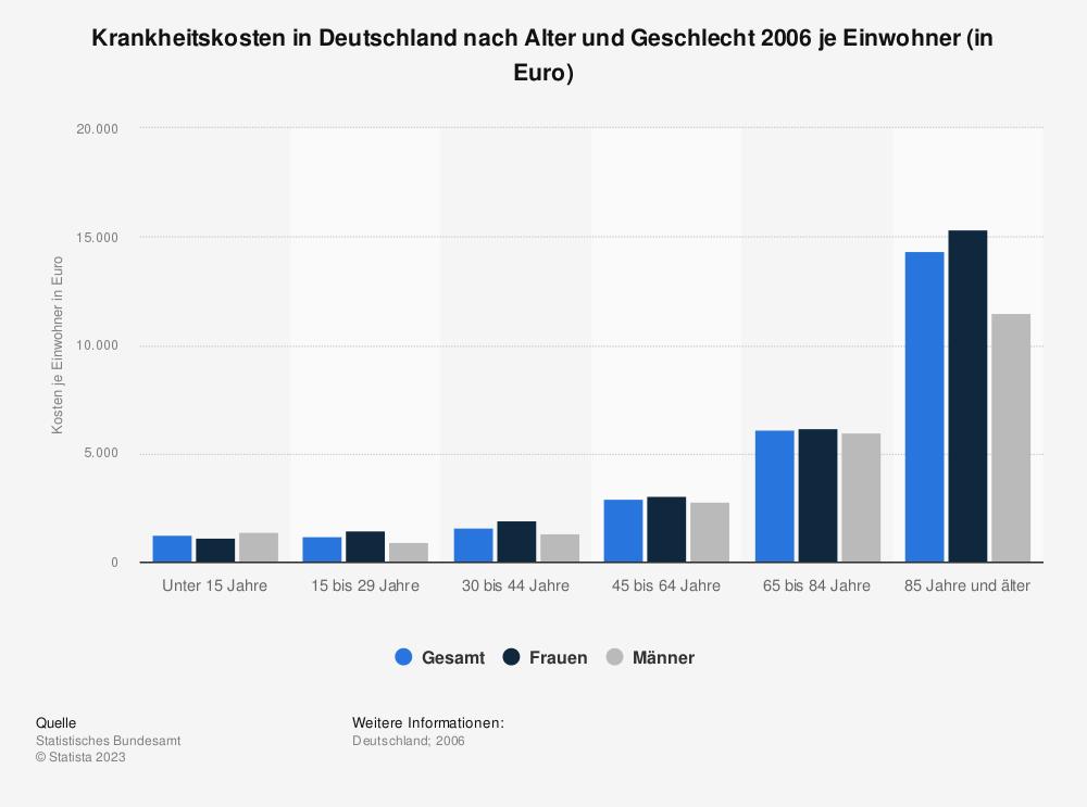 Statistik: Krankheitskosten in Deutschland nach Alter und Geschlecht 2006 je Einwohner (in Euro) | Statista