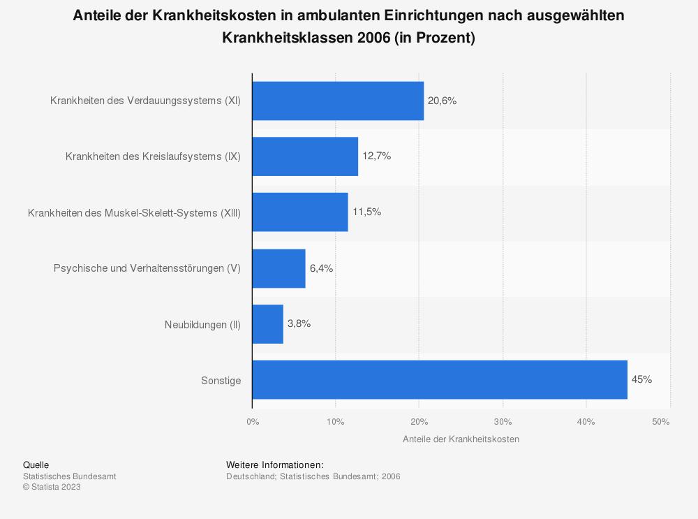 Statistik: Anteile der Krankheitskosten in ambulanten Einrichtungen nach ausgewählten Krankheitsklassen 2006 (in Prozent) | Statista