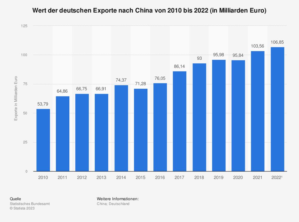 Statistik: Wert der deutschen Exporte nach China von 2007 bis 2019 (in Milliarden Euro) | Statista