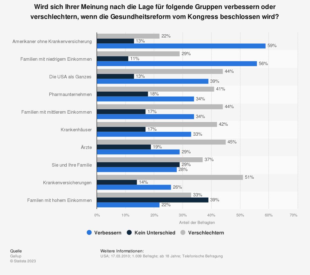 Statistik: Wird sich Ihrer Meinung nach die Lage für folgende Gruppen verbessern oder verschlechtern, wenn die Gesundheitsreform vom Kongress beschlossen wird? | Statista