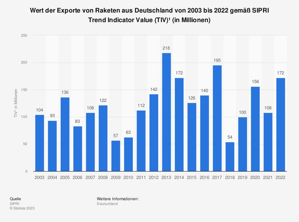 Statistik: Wert der Exporte von Raketen aus Deutschland von 2000 bis 2018 gemäß SIPRI Trend Indicator Value (TIV)* in Millionen | Statista