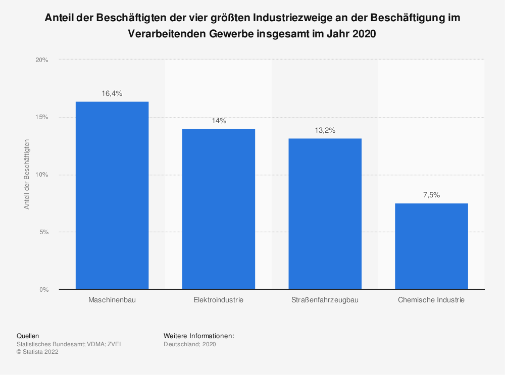 Statistik: Anteil der Beschäftigten der vier größten Industriezweige an der Beschäftigung im Verarbeitenden Gewerbe insgesamt im Jahr 2019 | Statista