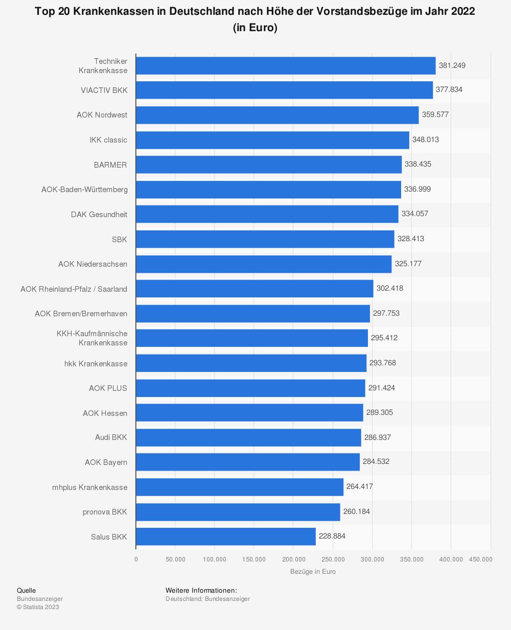 Statistik: Top 20 Krankenkassen in Deutschland nach Höhe der Vorstandsbezüge im Jahr 2018 (in Euro) | Statista
