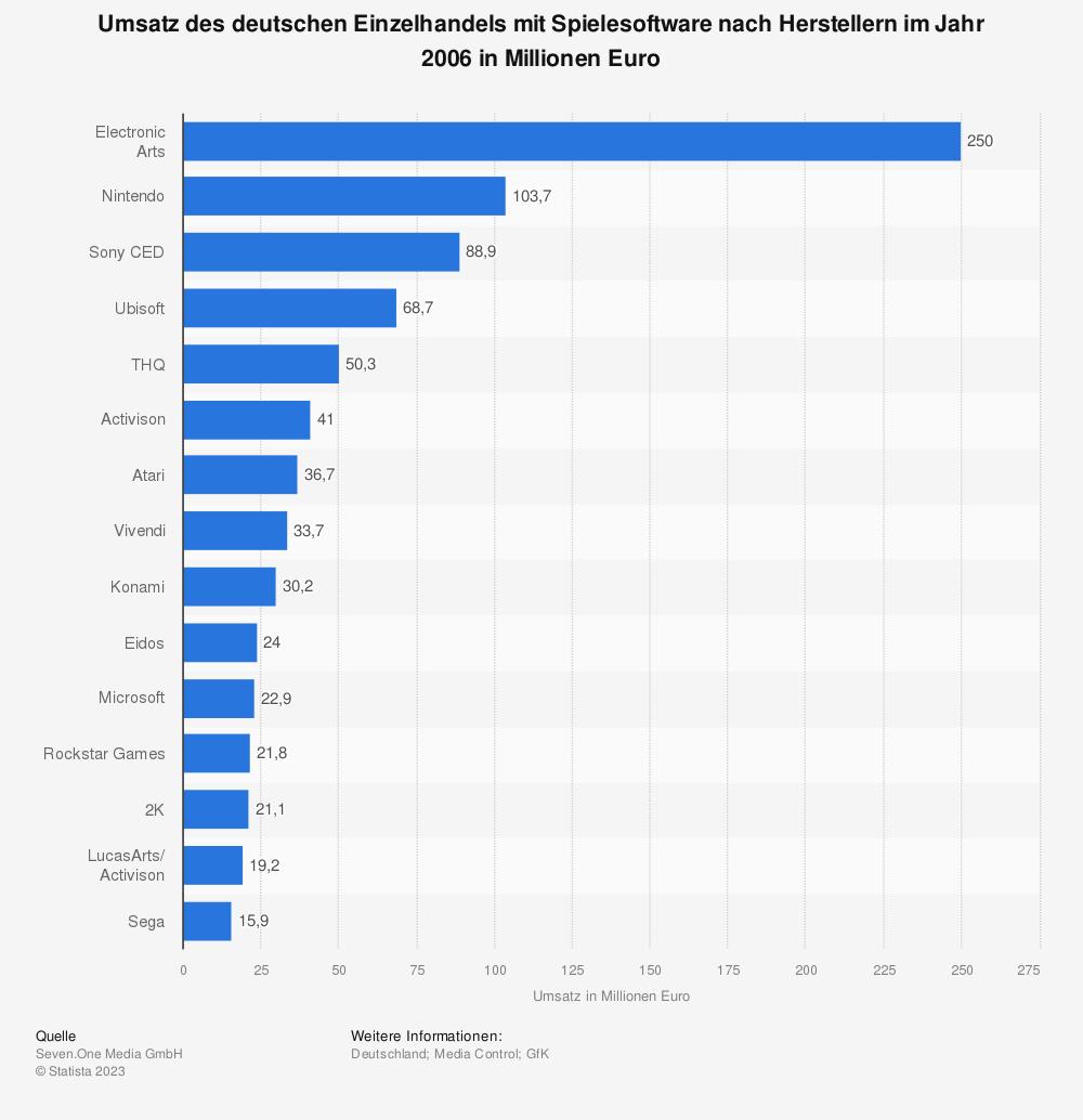 Statistik: Umsatz des deutschen Einzelhandels mit Spielesoftware nach Herstellern im Jahr 2006 in Millionen Euro | Statista