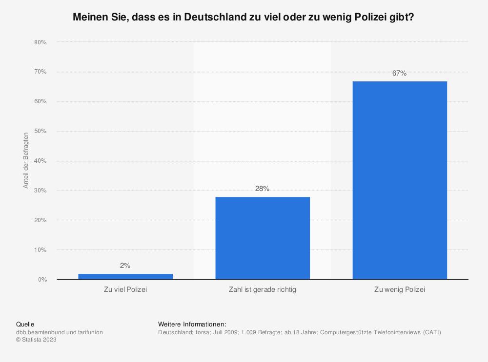 Statistik: Meinen Sie, dass es in Deutschland zu viel oder zu wenig Polizei gibt? | Statista